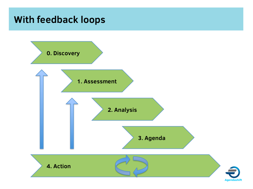 With feedback loops