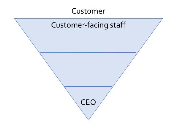 classic-inverted-pyramid