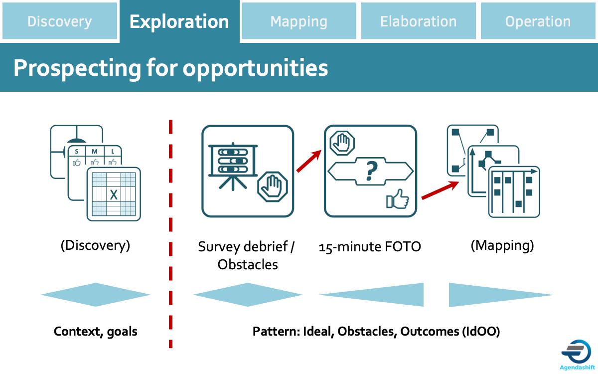 Idoo-Exploration