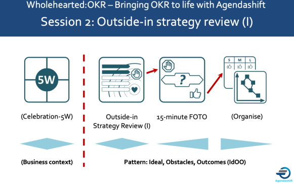 Idoo-Wholehearted-OKR-outside-in-review-I